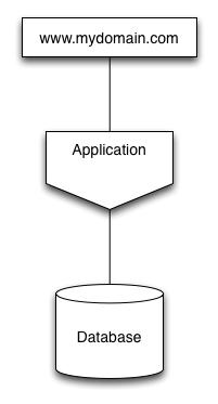 Simple App.png