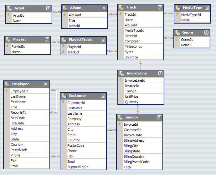 the chinook sample database - Db Schema Design Tool