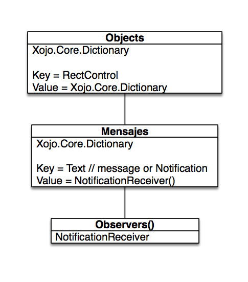 Data Model for Notification Center Class